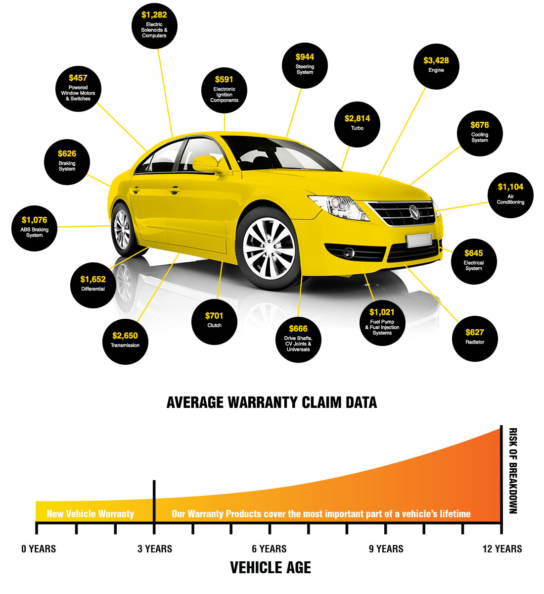 Car Extended Warranty >> Protect Your Investment With An Extended Warranty